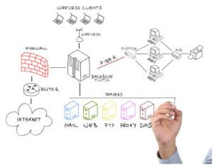 Netwerk design